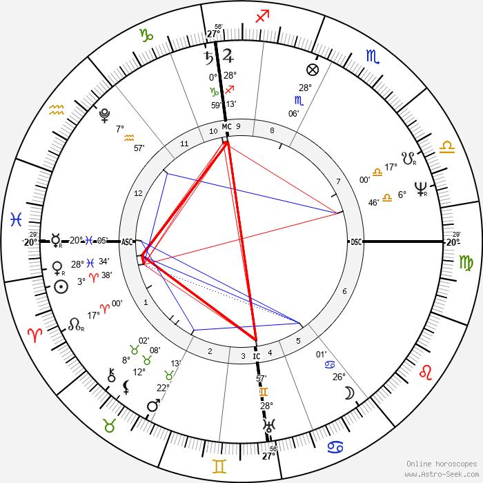 Orest Kiprensky - Birth horoscope chart