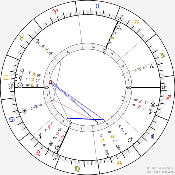 Orhan Pamuk - Birth horoscope chart