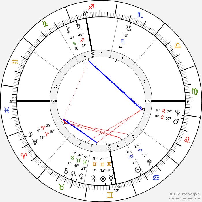 Oriana Fallaci - Birth horoscope chart