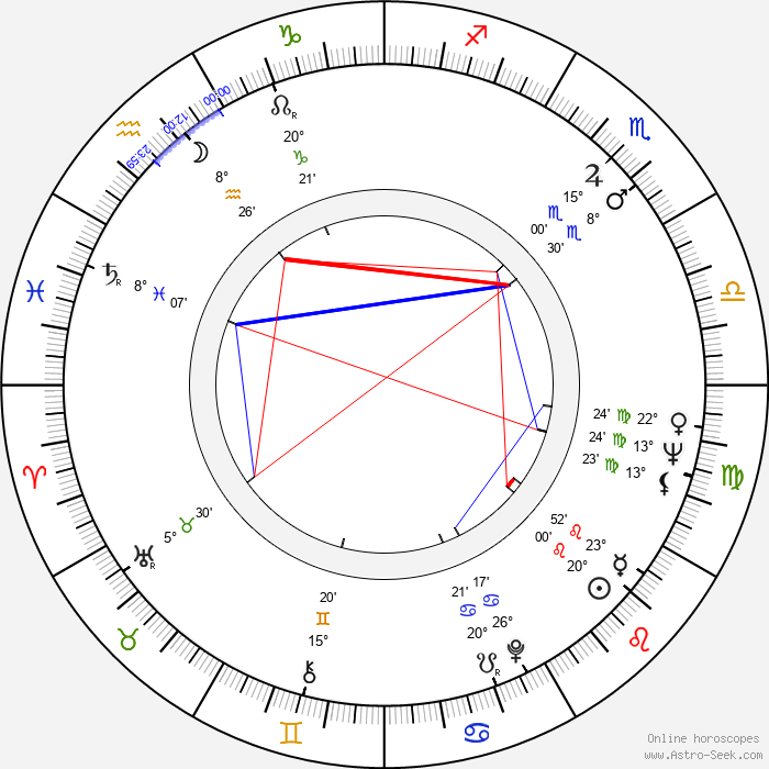 Orin R. Smith - Birth horoscope chart