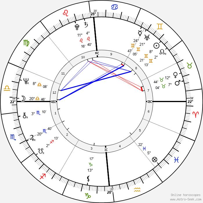 Orlan - Birth horoscope chart