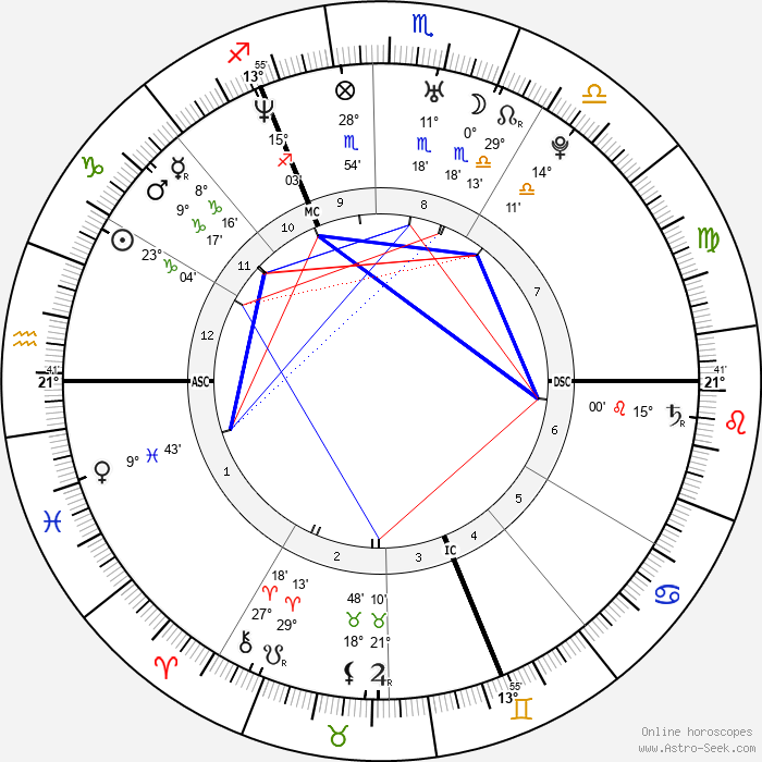 Orlando Bloom - Birth horoscope chart