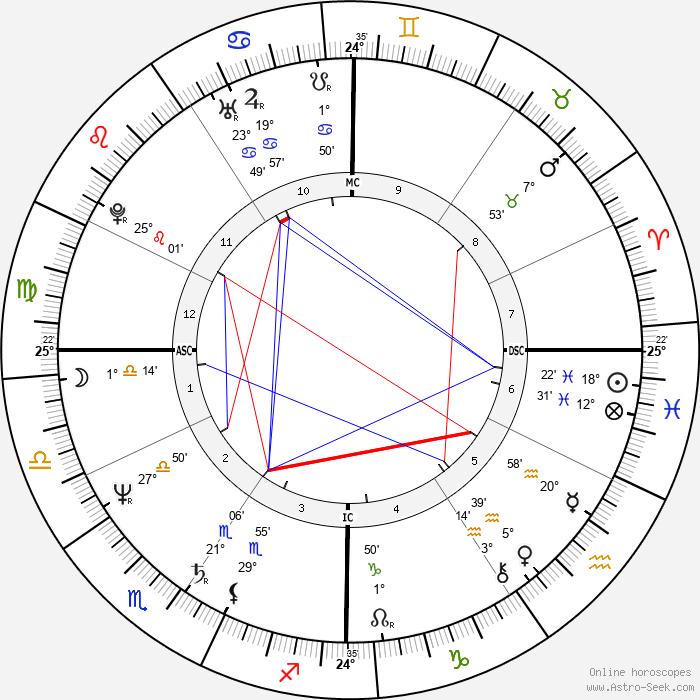 Ornella Muti - Birth horoscope chart