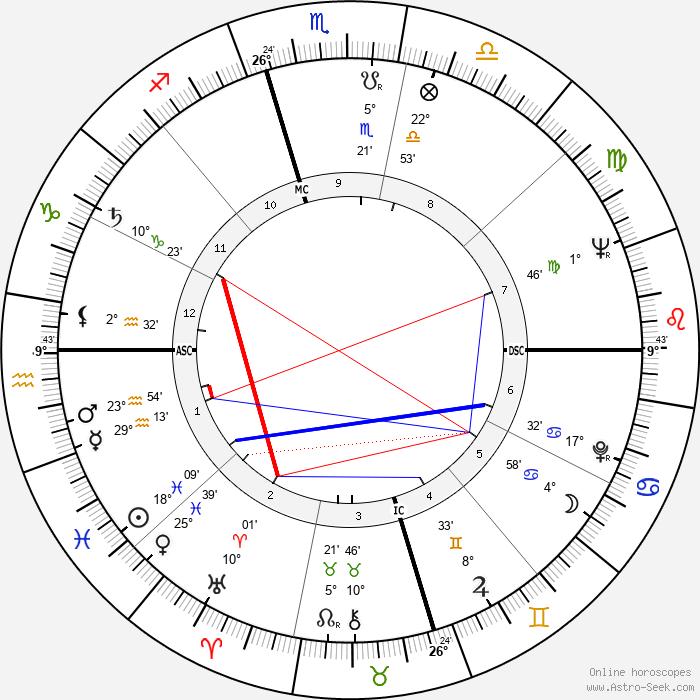 Ornette Coleman - Birth horoscope chart
