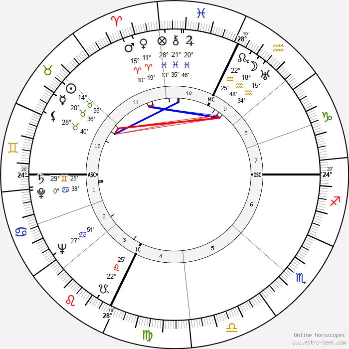 Orson Welles - Birth horoscope chart