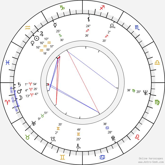Ortrud Beginnen - Birth horoscope chart