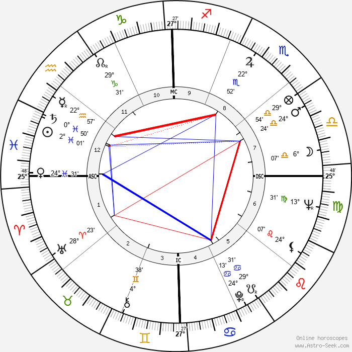 Orville Couch - Birth horoscope chart