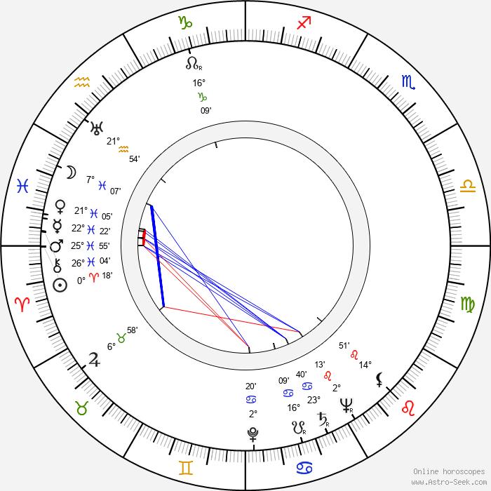 Orville H. Hampton - Birth horoscope chart