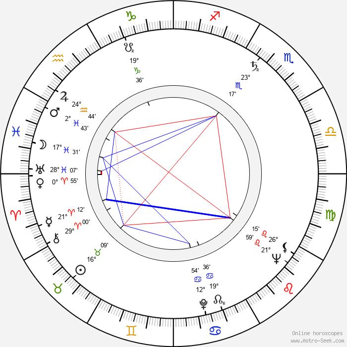 Orvo Piirto - Birth horoscope chart