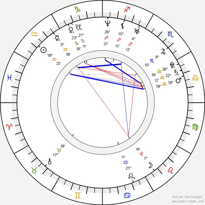 Osamu Mukai - Birth horoscope chart