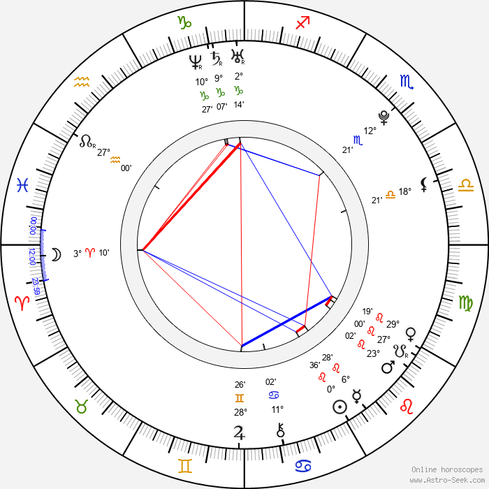 Oscar Copp - Birth horoscope chart