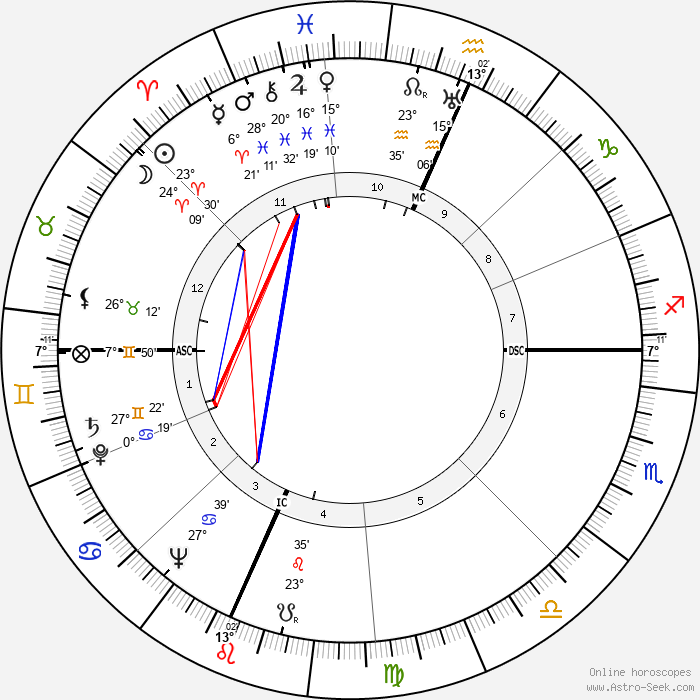Oscar Grimes - Birth horoscope chart