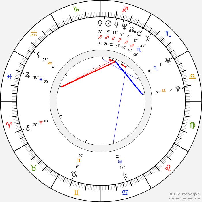 Oscar Gutiérrez - Birth horoscope chart