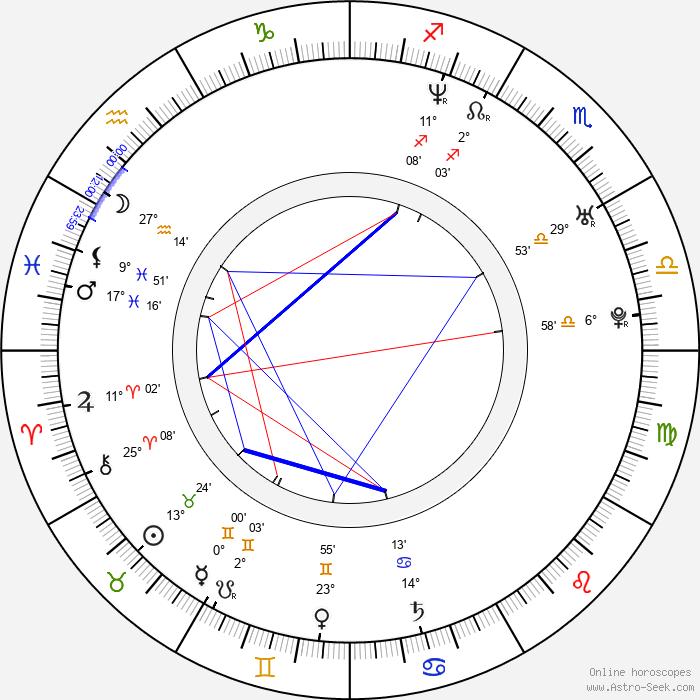 Óscar Jaenada - Birth horoscope chart