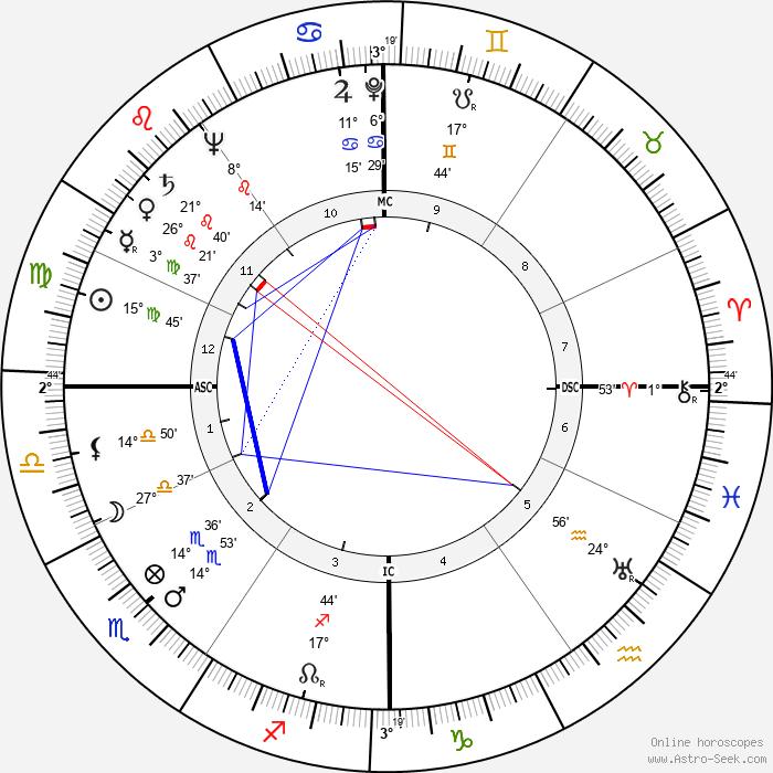 Oscar Luigi Scalfaro - Birth horoscope chart