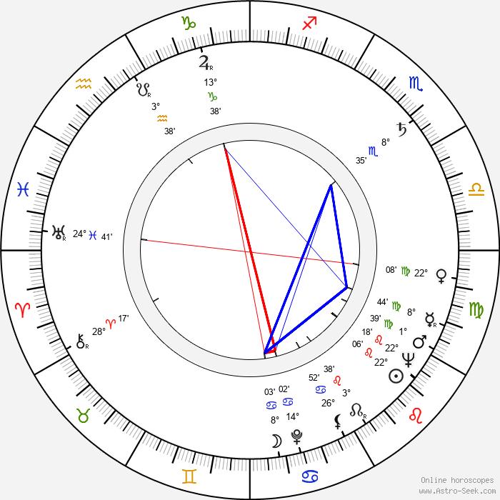 Oscar Peterson - Birth horoscope chart