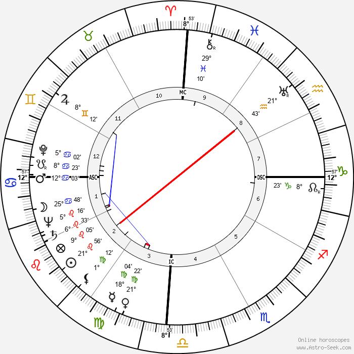 Oscar Romero - Birth horoscope chart