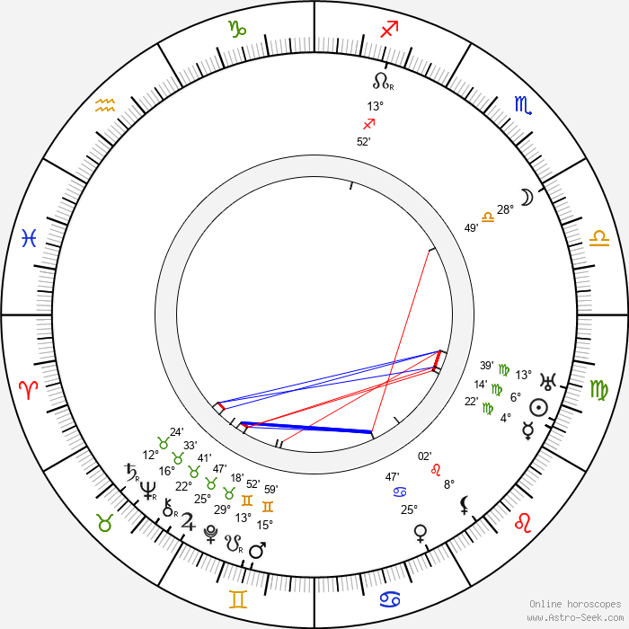 Oscar Sabo - Birth horoscope chart