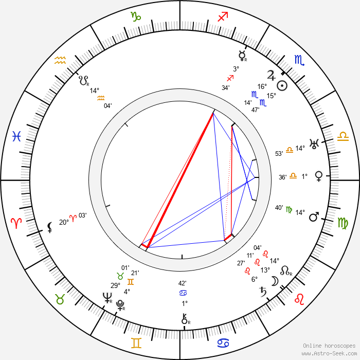 Oscar Tengström - Birth horoscope chart