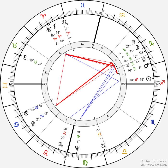 Osho - Rajneesh - Birth horoscope chart