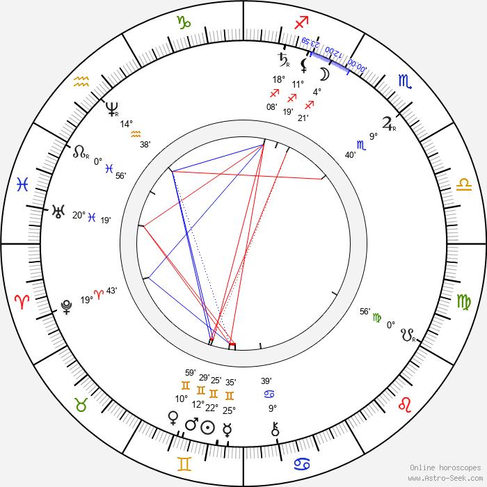 Oskar Höcker - Birth horoscope chart