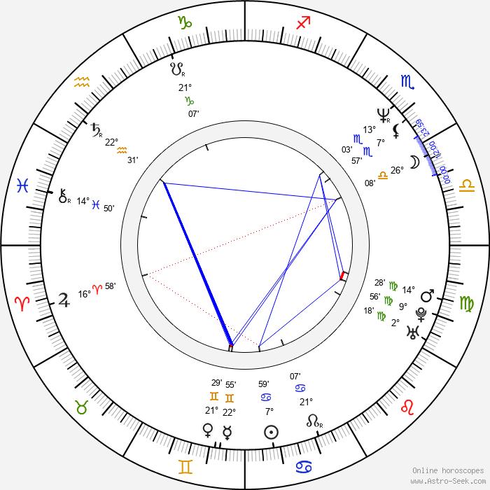 Óskar Jónasson - Birth horoscope chart