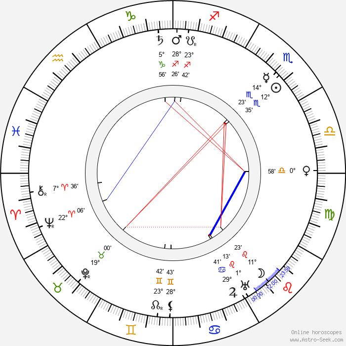 Oskar Krabbe - Birth horoscope chart