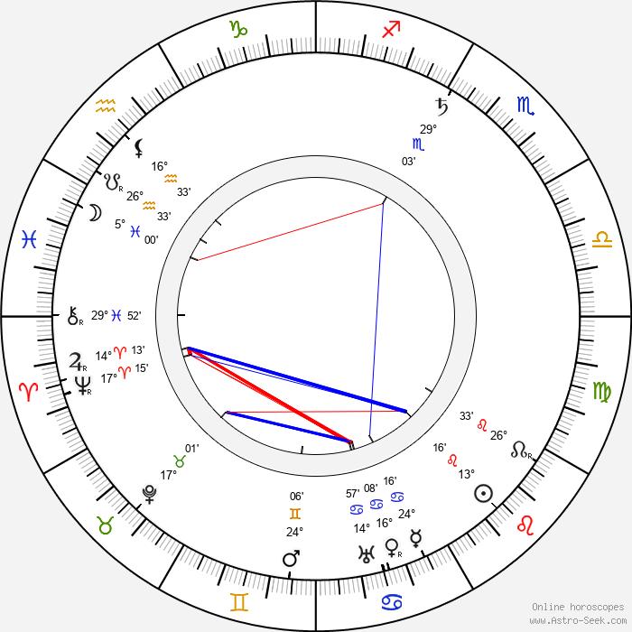 Oskar Merikanto - Birth horoscope chart