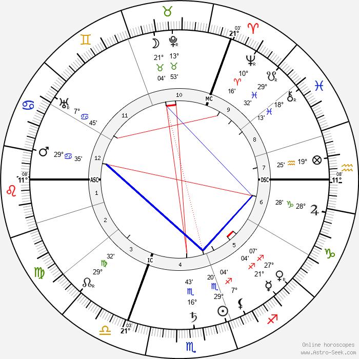 Oskar Messter - Birth horoscope chart