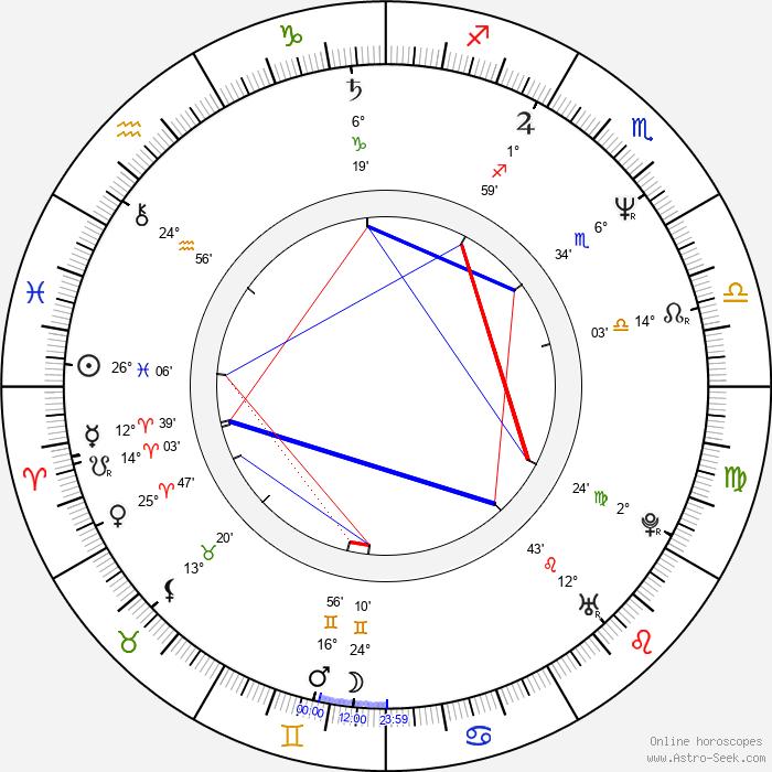 Oskar Reif - Birth horoscope chart