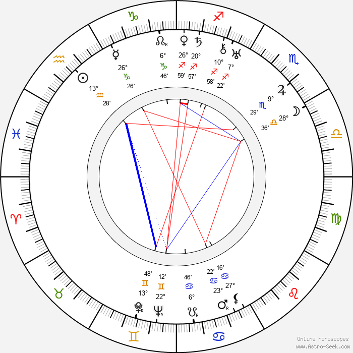 Ossi Oswalda - Birth horoscope chart