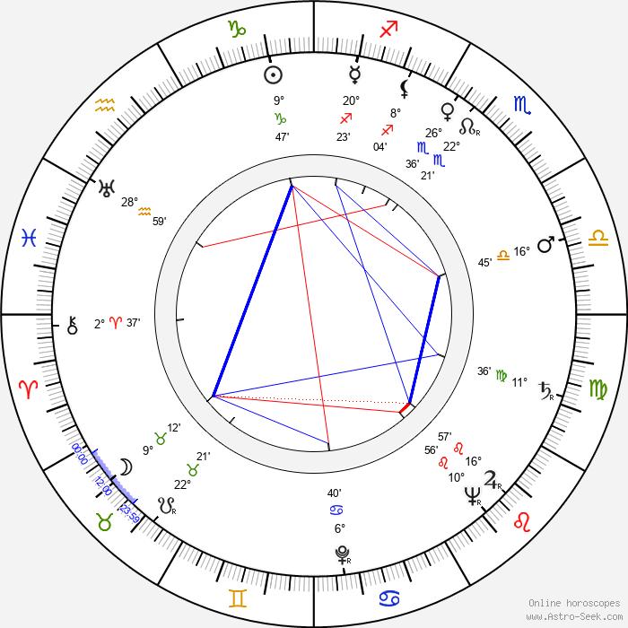 Osvaldo Cavandoli - Birth horoscope chart