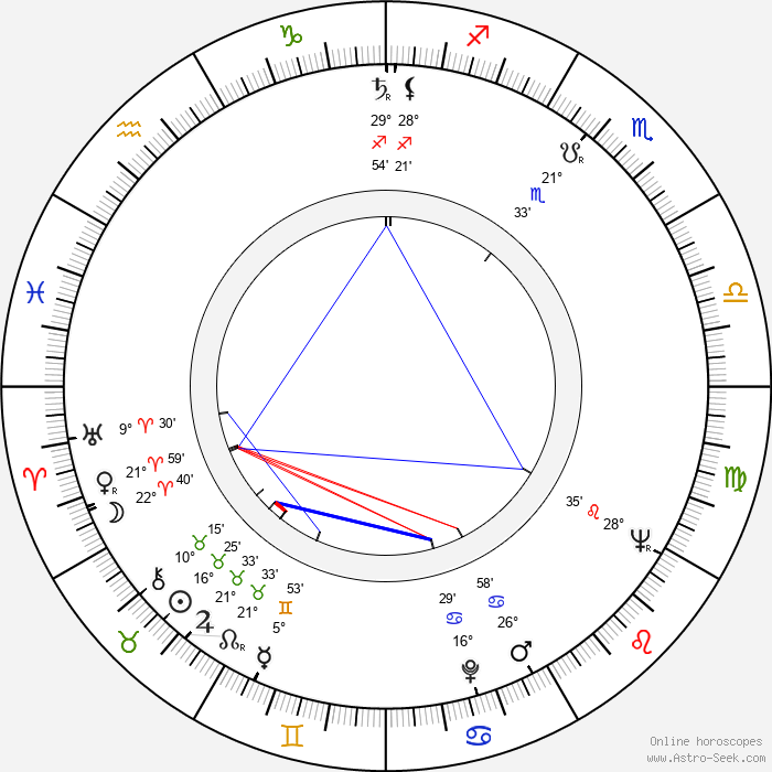 Osvaldo Dragún - Birth horoscope chart