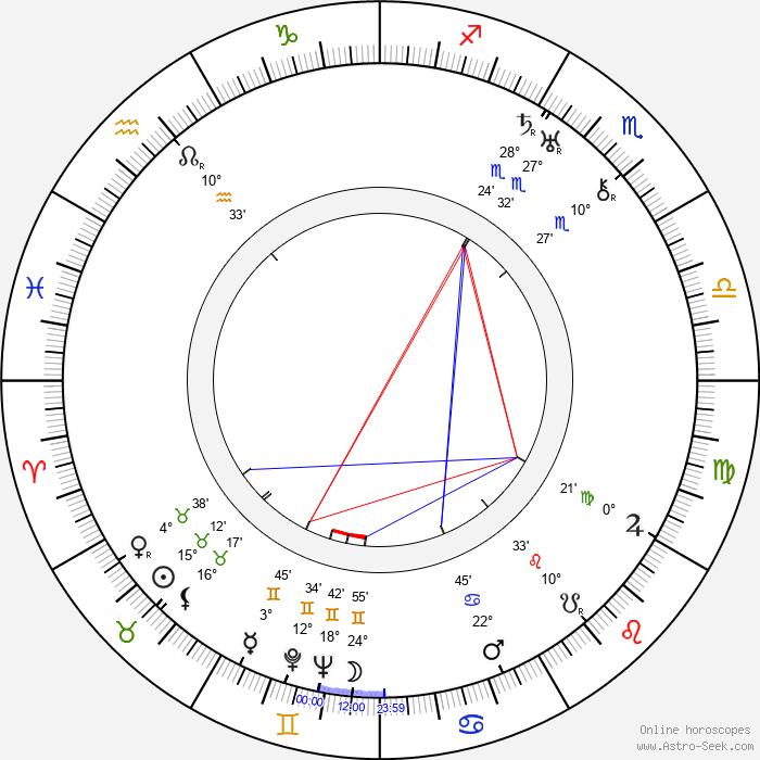 Osvaldo Fresedo - Birth horoscope chart