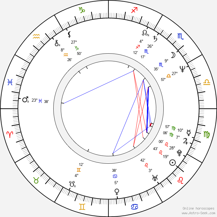 Osvaldo Laport - Birth horoscope chart