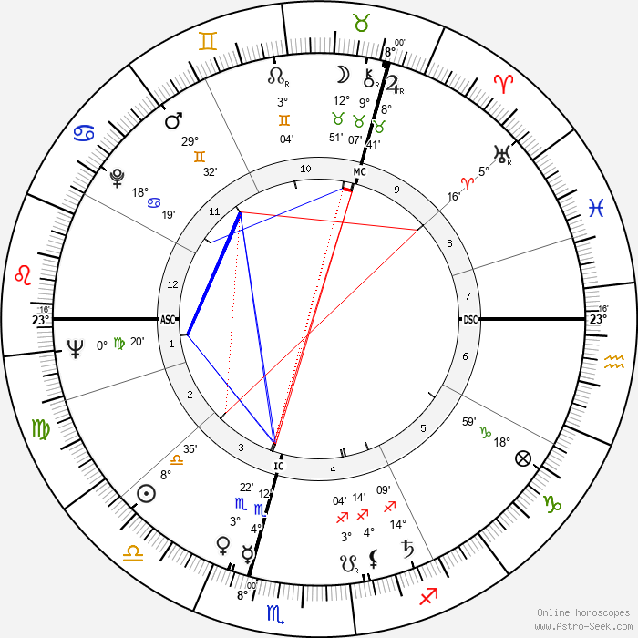 Oswalt Kolle - Birth horoscope chart