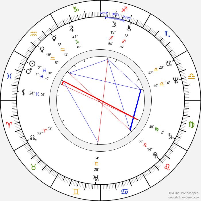 Oszkár Gáti - Birth horoscope chart