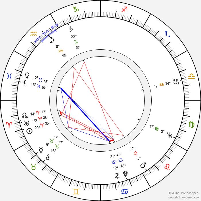 Ota Koval - Birth horoscope chart