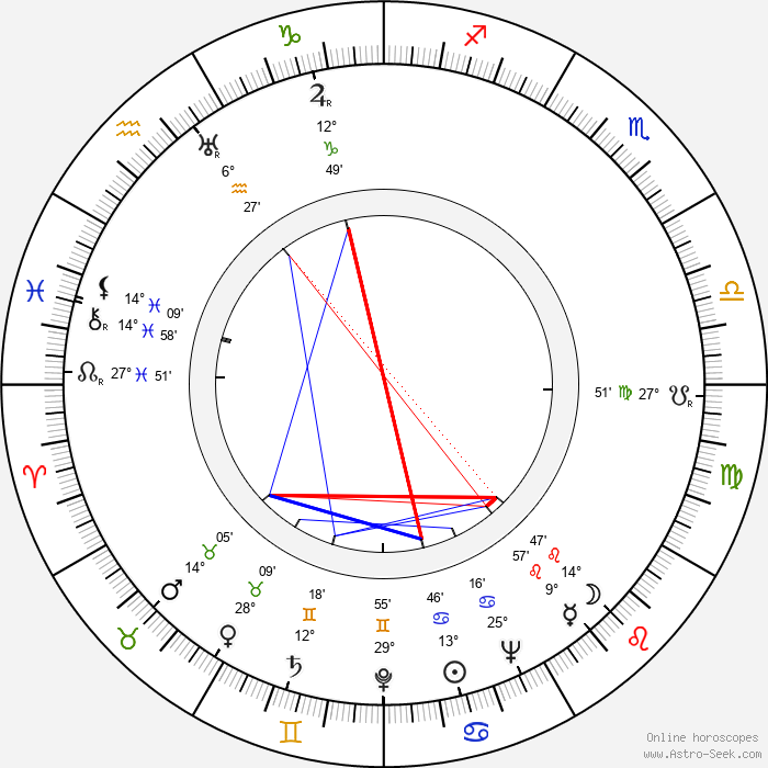 Ota Ornest - Birth horoscope chart