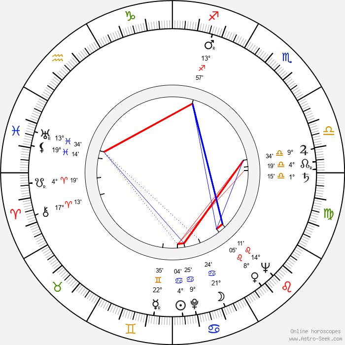 Ota Žebrák - Birth horoscope chart