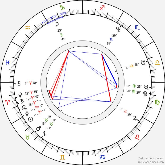 Othman Karim - Birth horoscope chart
