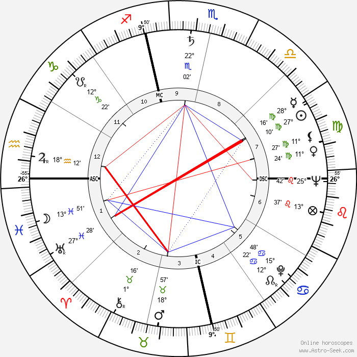 Otis C. Moore - Birth horoscope chart