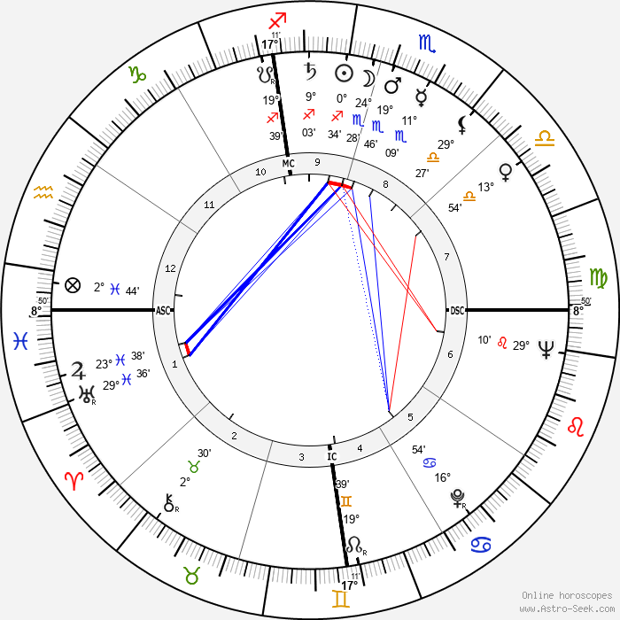 Otis Chandler - Birth horoscope chart