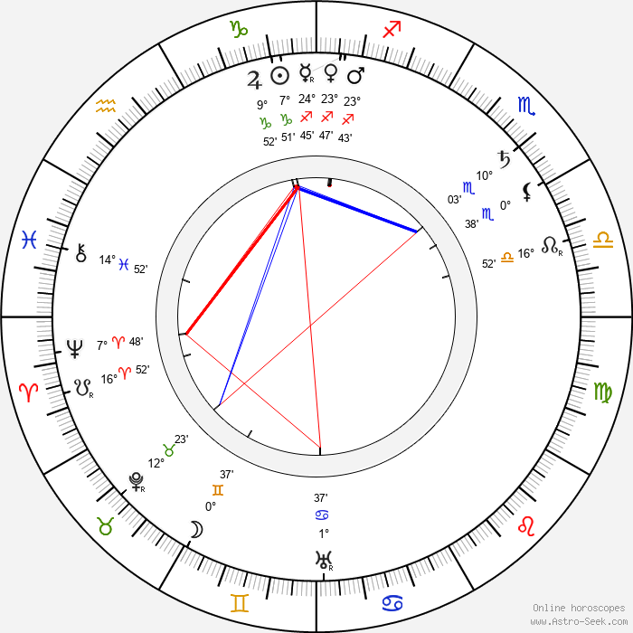 Otis Harlan - Birth horoscope chart