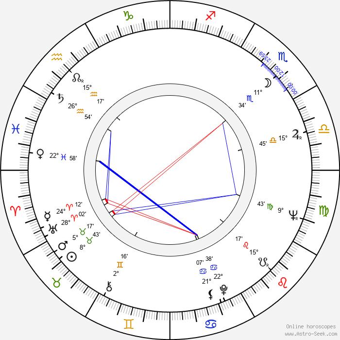 Otis Rush - Birth horoscope chart