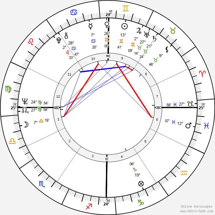Otis Smith - Birth horoscope chart