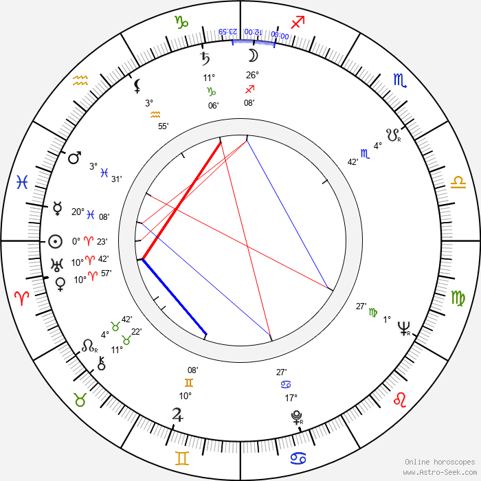 Otis Spann - Birth horoscope chart