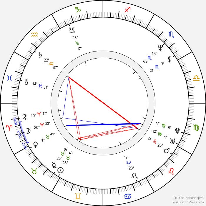 Oto Klempíř - Birth horoscope chart