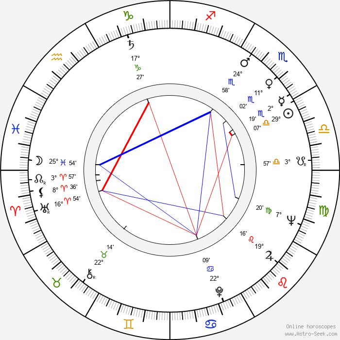 Oto Ševčík - Birth horoscope chart