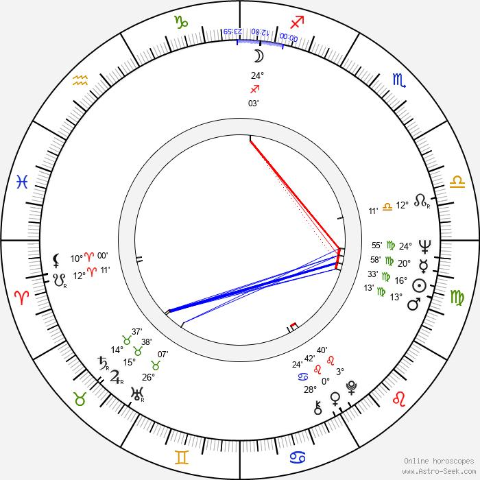Otso Appelqvist - Birth horoscope chart